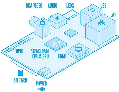 Raspberry Pi | Desenho Ilustrativo de Componentes